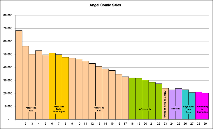 Angel ratings